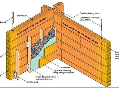 Как утеплять стены в деревянном доме