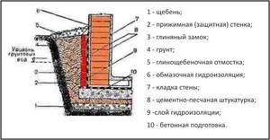 Материалы для гидроизоляции стен