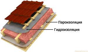 Какими материалами проводится пароизоляция