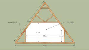 Как возводить крышу