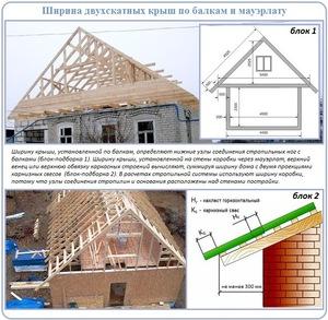 Как правильно возволить крышу