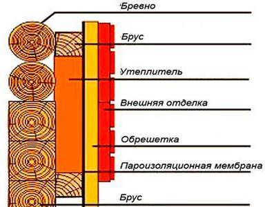 Пароизоляция для стен деревянного дома особенности монтажа