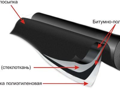 Покрытие кровли рулонными материалами