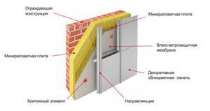 Вентилируемые фасадные материалы