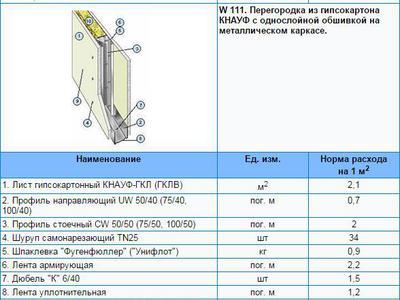 Расход шпаклевки на 1 м2 стены сколько нужно шпатлевки по гипсокартону расчет нормы на квадратный метр по штукатурке