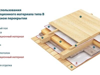 Изоспан B инструкция по применению