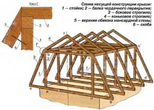 Как правильно возводить крышу