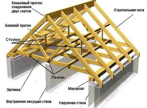 Конструкции крыш