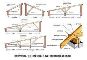Форма и размеры крыш